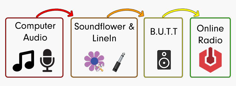 Broadcast Audio to Online Radio