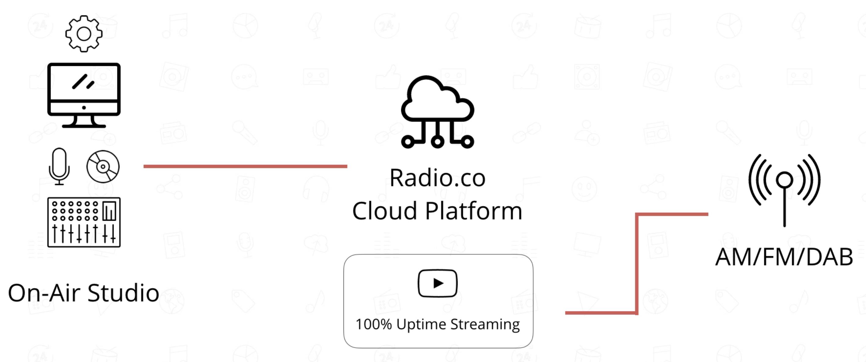 Radio.co Setup for Student Radio